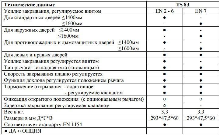 Технические характеристики доводчика DORMA TS83